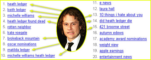 Keith Ledger -- Who's That?!?!